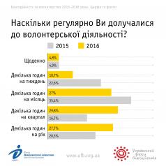Благодійність і волонтерство-2016: результати соціологічного дослідження