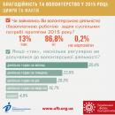 Постмайданна благодійність і волонтерство 2015